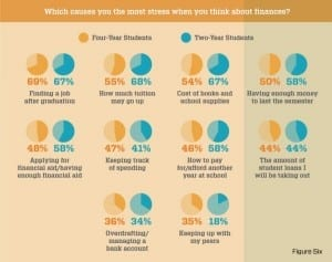 Which causes you the most stress when you think about finances?