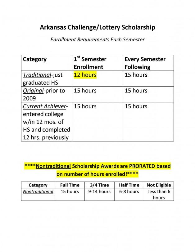 Arkansas Challenge Lottery Scholarship Requirements